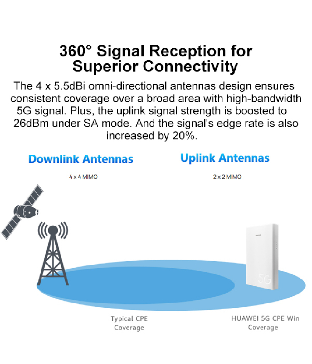Original HUAWEI 5G CPE WIN H312-371 5G Router outdoor support sim card slot NSA SA network modes The BEST 5G Router!