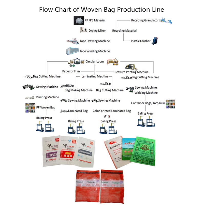 High speed automatic pp woven bag sack production line