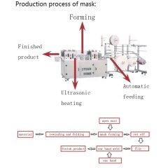 ZD machinery company sale mouth mask making machine