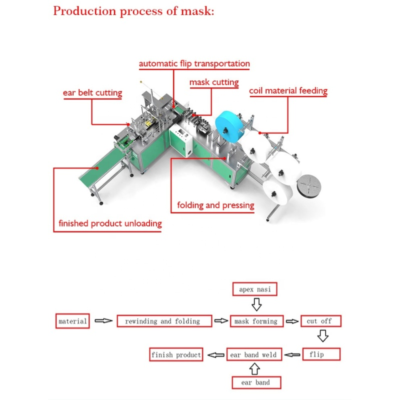 Supplier export fast delivery high speed face mask making machine